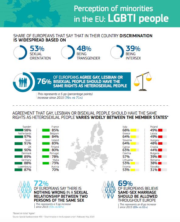 Eurobaromètre 2019, acceptation LGBTQI+, infographie